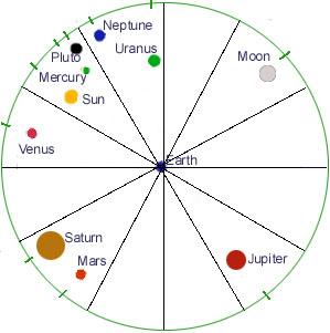 Circular chart