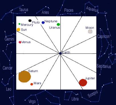 chart with zodiac
