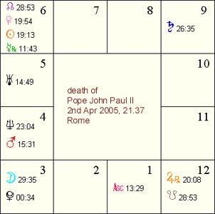 John Paul II - death chart