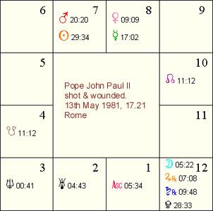 John Paul II - assassination attempt