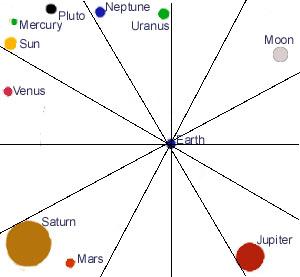 A basic chart