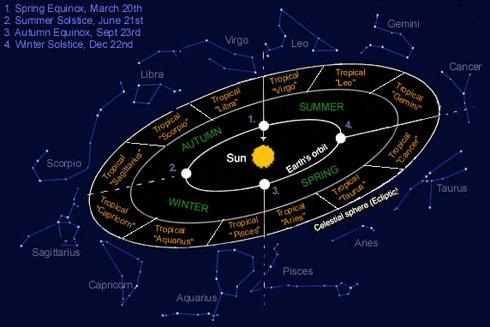 the tropical zodiac